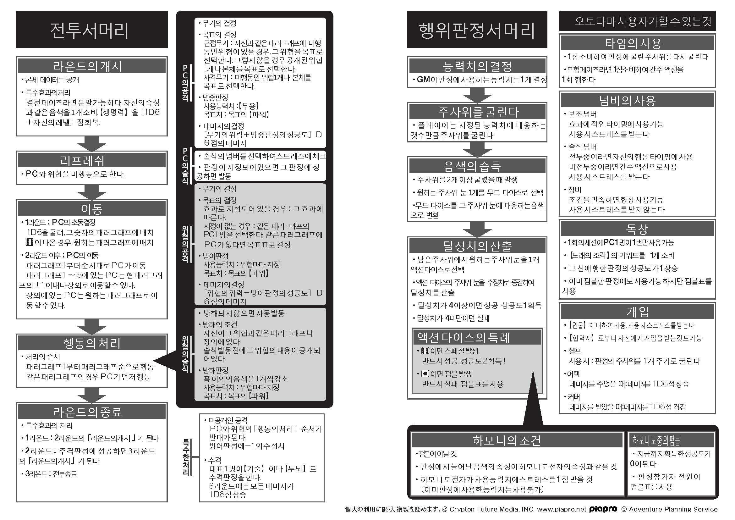 cd_summary_kor.png